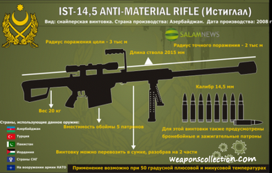 Снайперская винтовка IST 14.5 «Истиглал» (IST 14.5 Anti Material Rifle) Азербайджан